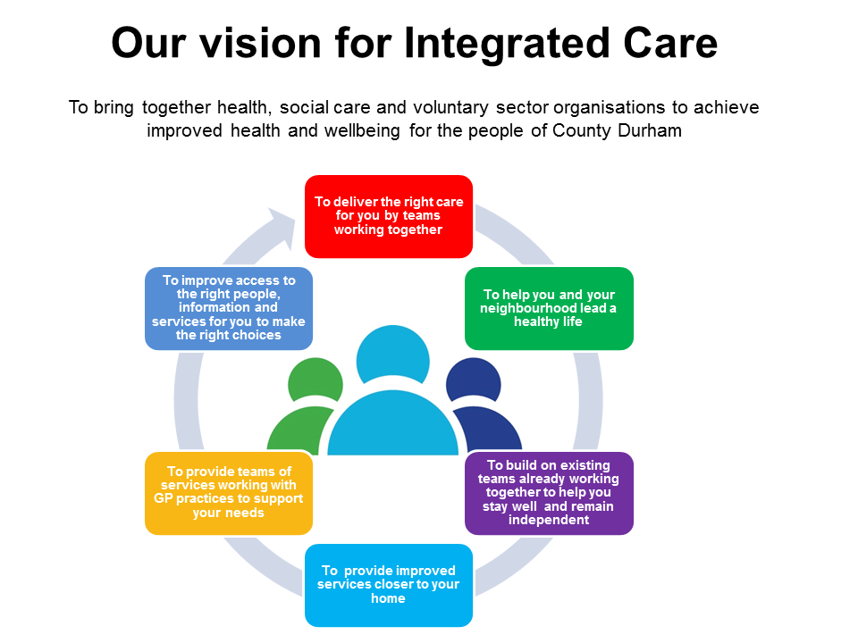 Vision for Integrated care